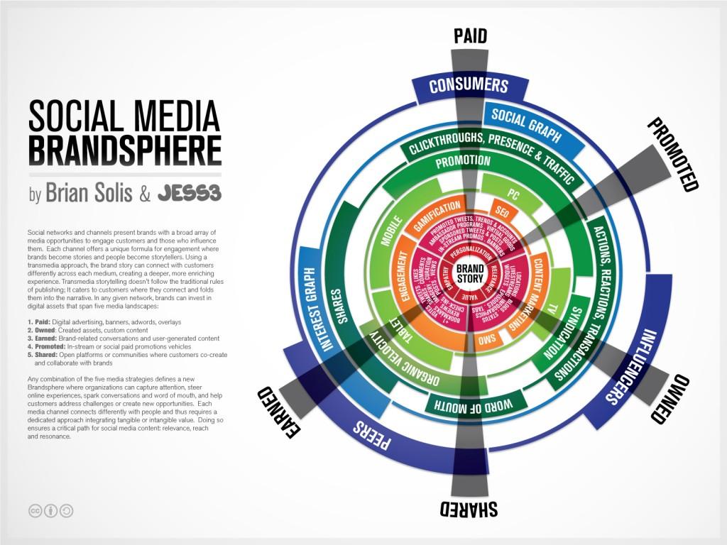 Social Media Brandsphere by Brian Solis and JESS3