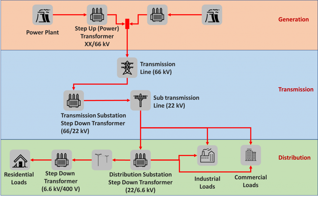 Illustration of electricity generation, transmission and distribution
