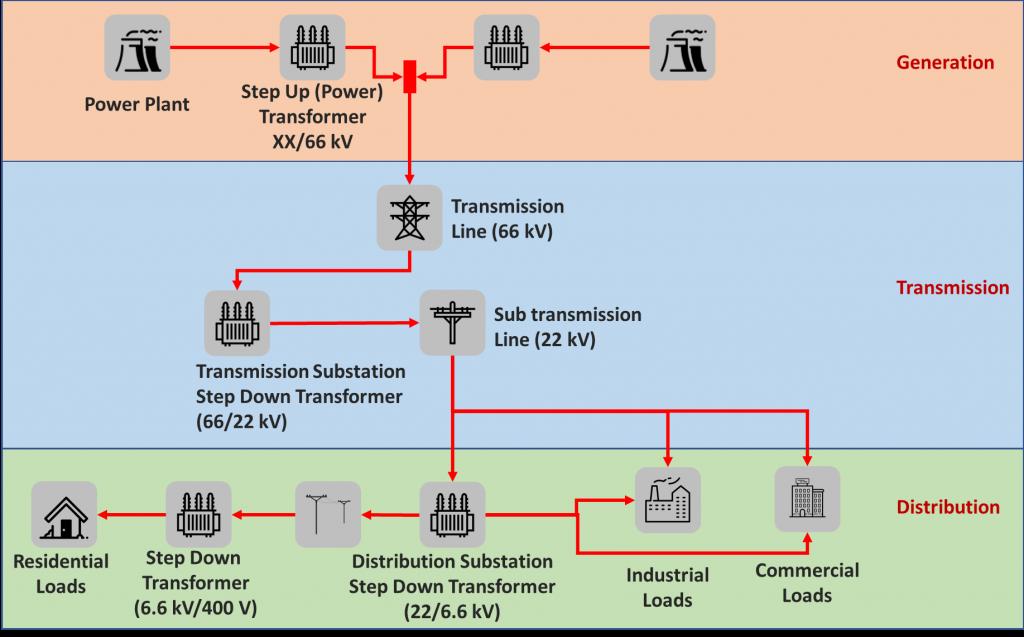 Illustration of electricity generation, transmission and distribution