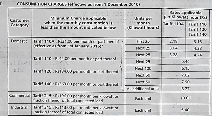 Breakdown of Electricity Tariff Costing