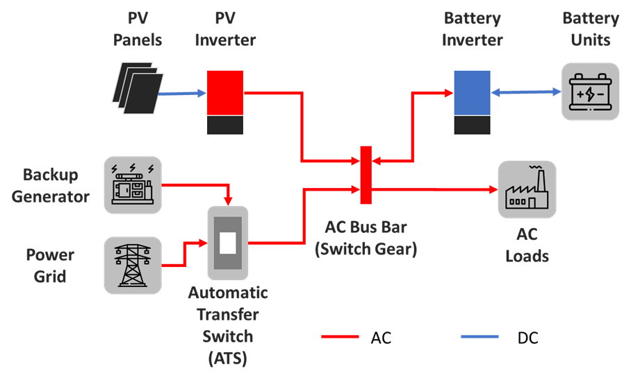 AC coupled system using PV and battery inverter
