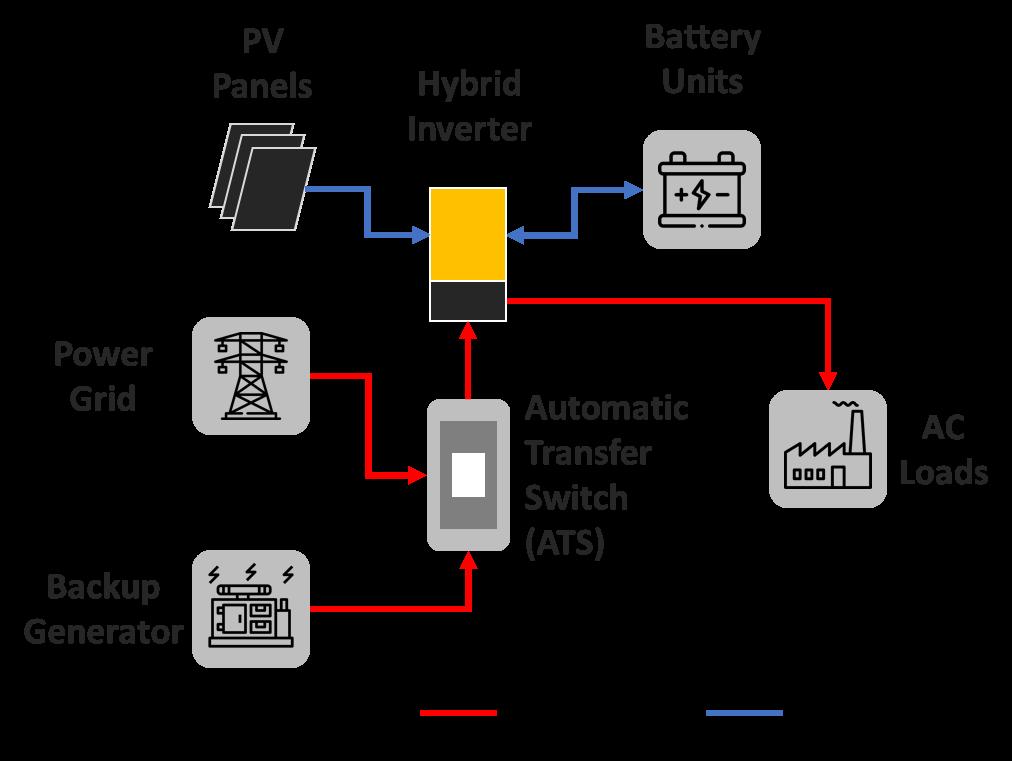 Operation of hybrid inverter