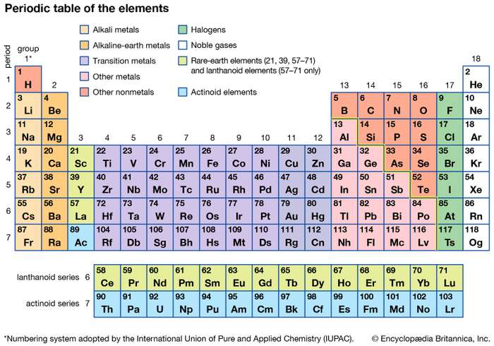 Figure 2: The Periodic Table | Source: Encyclopædia Britannica, Inc.