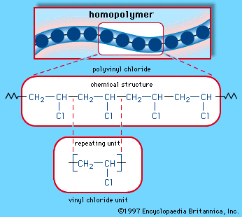 Figure 3: Formation of Polymers | Source: Encyclopædia Britannica, Inc.