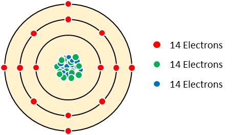 Figure 4: Structure of Silicon Atom