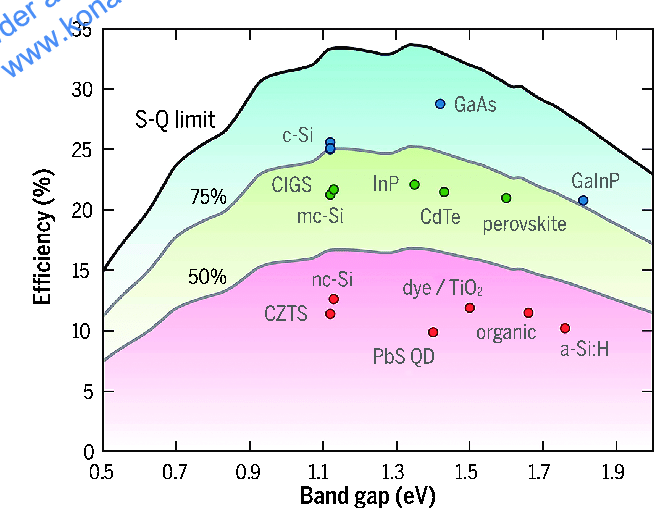 Figure 6: S-Q limit curve showing approximate efficiency of different solar cell materials