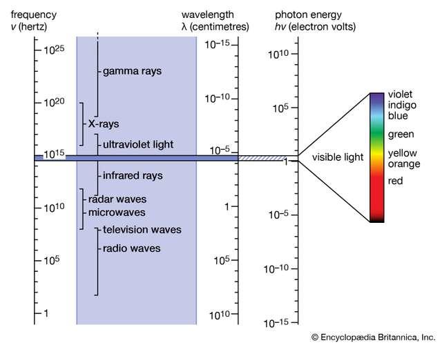 Figure 8: The electromagnetic spectrum | Source: Encyclopaedia Britannica